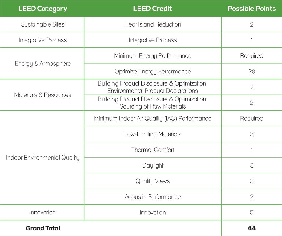 EE_LEED-Scorechart